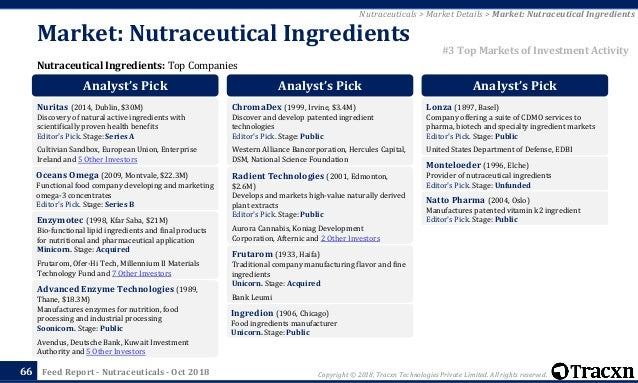Tracxn - Nutraceuticals Startup Landscape