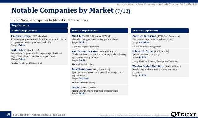 Nutraceuticals World Dec 2011
