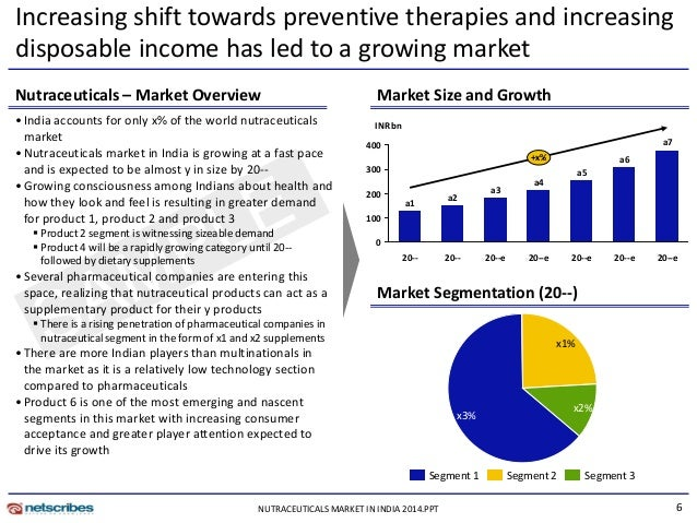 nutraceuticals market in india 2014 The report titled india wellness industry outlook 2016 - robust growth in alternative therapy and nutraceuticals market provides a comprehensive analysis of the various aspects such as market size segmentation of fitness and slimming products and services market, health spa, alternate therapy.