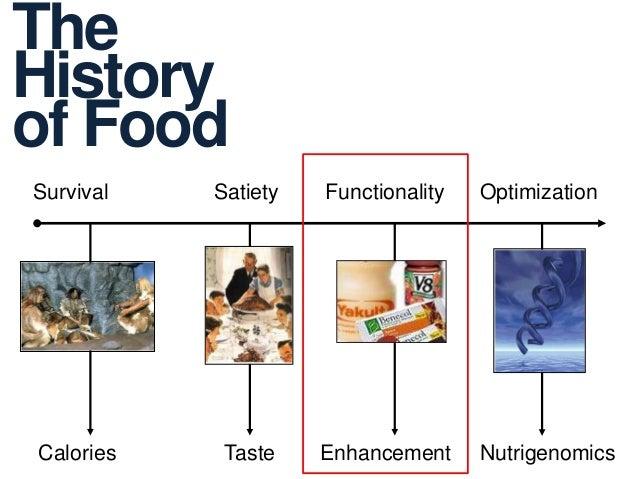 Theof FoodHistorySurvivalCaloriesSatietyTasteFunctionalityEnhancementOptimizationNutrigenomics