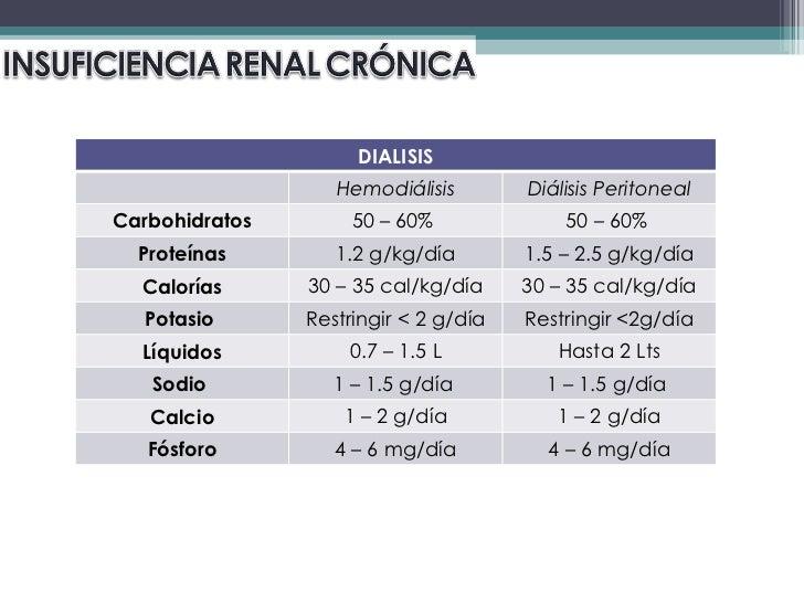 NutricióN Enfermedad Renal