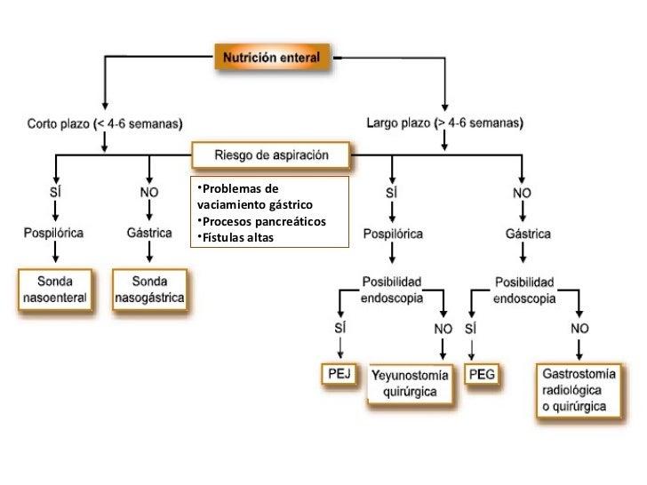 <ul><li>Problemas de vaciamiento gástrico </li></ul><ul><li>Procesos pancreáticos </li></ul><ul><li>Fístulas altas </li></ul>