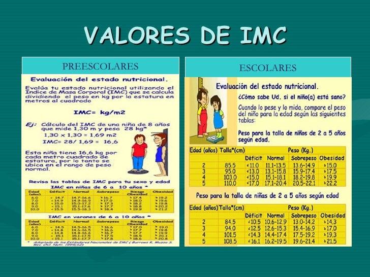 VALORES DE IMCADOLESCENTE