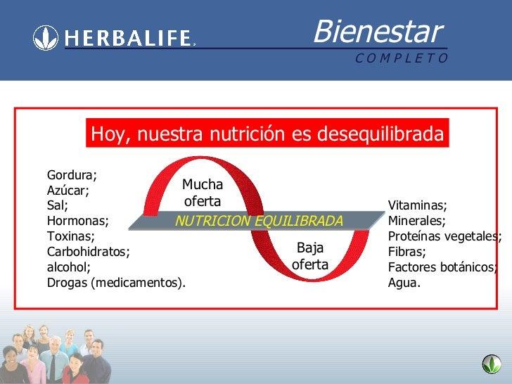 Hoy, nuestra nutrición es desequilibrada Mucha oferta Baja oferta Gordura; Azúcar; Sal; Hormonas; Toxinas; Carbohidratos; ...