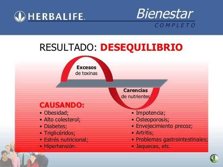 NUTRIÇÃO EQUILIBRADA RESULTADO:  DESEQUILIBRIO <ul><li>CAUSANDO: </li></ul><ul><li>Obesidad; </li></ul><ul><li>Alto colest...