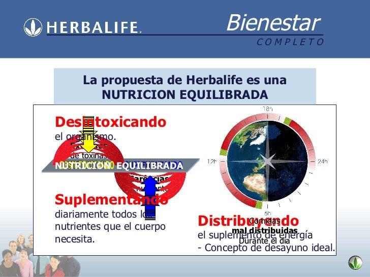 Hoje, nossa nutrição é desequilibrada. Carências  de nutrientes La propuesta de Herbalife es una NUTRICION EQUILIBRADA Exc...