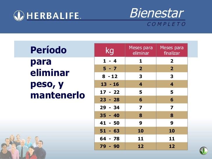Período para eliminar peso, y mantenerlo Meses para eliminar 12 11 10 9 8 7 6 5 4 3 2 kg Meses para finalizar 1  -  4 5  -...