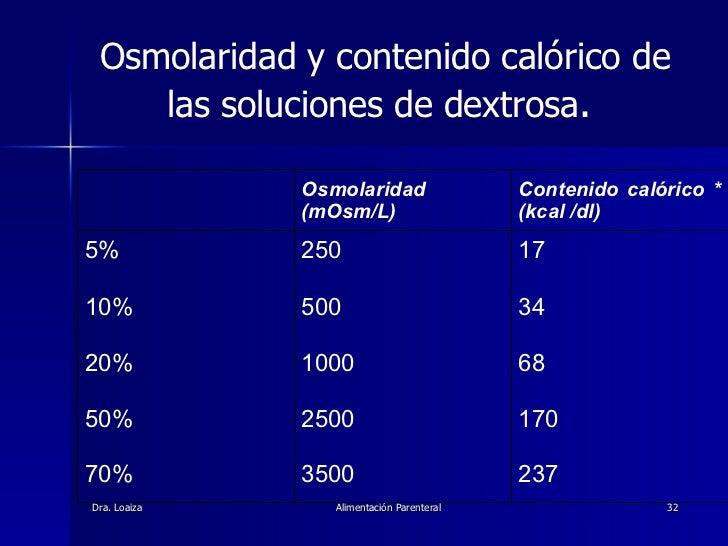 Osmolaridad y contenido calórico de las soluciones de dextrosa .  17   34   68   170   237 250   500   1000   2500   3500 ...