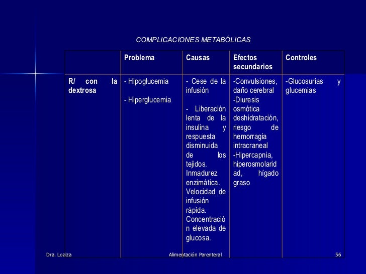 COMPLICACIONES METABÓLICAS -Glucosurias y glucemias  -Convulsiones, daño cerebral -Diuresis osmótica deshidratación, ries...