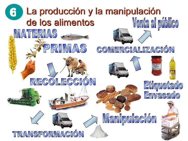 La producción y la manipulación de los alimentos COMERCIALIZACIÓN TRANSFORMACIÓN Envasado Manipulación Venta al público Et...