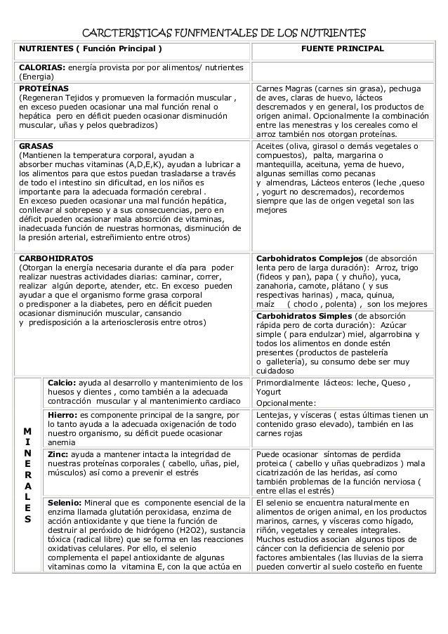 CARCTERISTICAS FUNFMENTALES DE LOS NUTRIENTES NUTRIENTES ( Función Principal )  FUENTE PRINCIPAL  CALORIAS: energía provis...