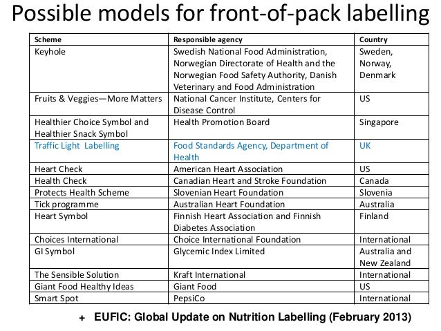 nutrient profiling for fop labelling 2013