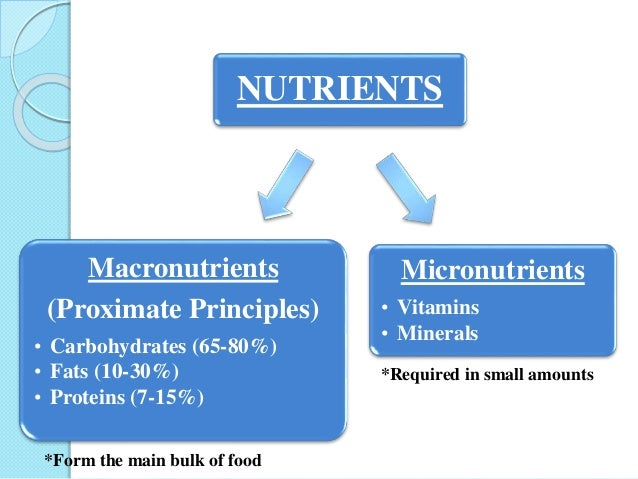 Nutrition Macronutrients And Micronutrients And Their Deficiency Dis