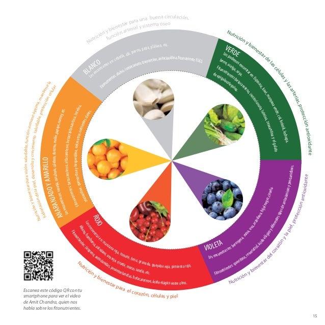 VERDELospodemosencontrar en:Espinaca,kiwi,manzanaverde,col,brócoli,lechuga, berro,acelga,soya. Fitonutrientes:betacar oten...