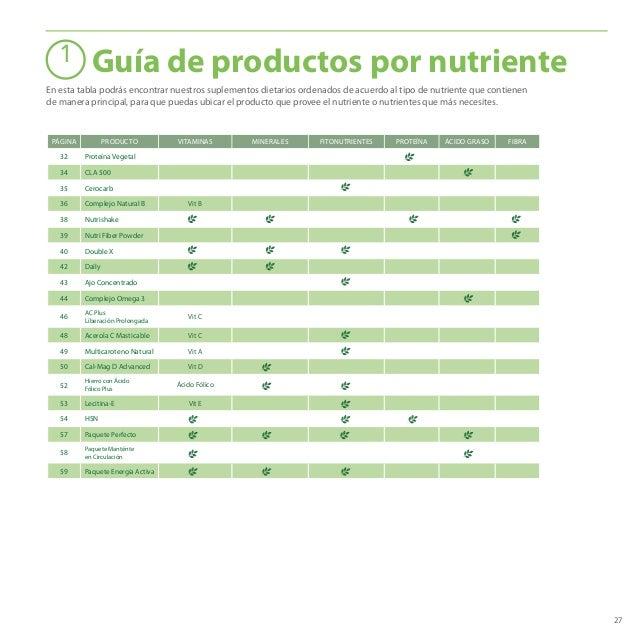 27 PÁGINA PRODUCTO VITAMINAS MINERALES FITONUTRIENTES PROTEÍNA ÁCIDO GRASO FIBRA 32 Proteína Vegetal 34 CLA 500 35 Cerocar...