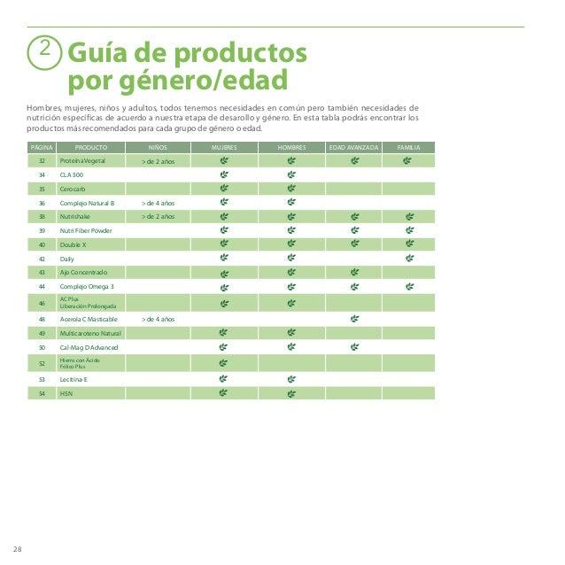 28 PÁGINA PRODUCTO NIÑOS MUJERES HOMBRES EDAD AVANZADA FAMILIA 32 Proteína Vegetal > de 2 años 34 CLA 500 35 Cerocarb 36 C...