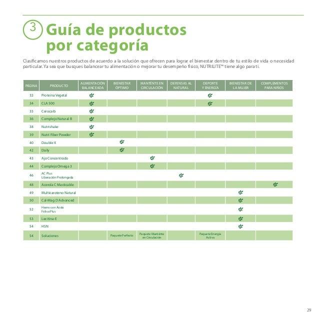 29 PÁGINA PRODUCTO ALIMENTACIÓN BALANCEADA BIENESTAR ÓPTIMO MANTÉNTE EN CIRCULACIÓN DEFENSAS AL NATURAL DEPORTE Y ENERGÍA ...