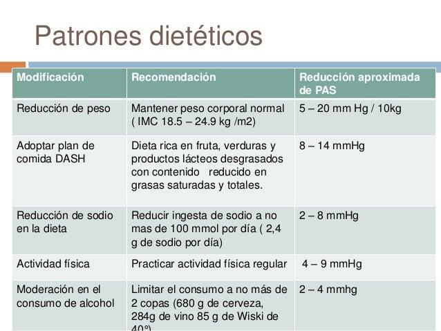Terapia nutricional en hipertensión e insuficiencia cardiaca