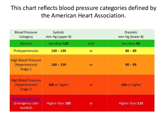 an experiment to find the average blood pressure in men and women A blood pressure chart that offers average blood pressure levels grouped by age can be found on the disabled world website a range of normal blood pressures can be obtained from the.