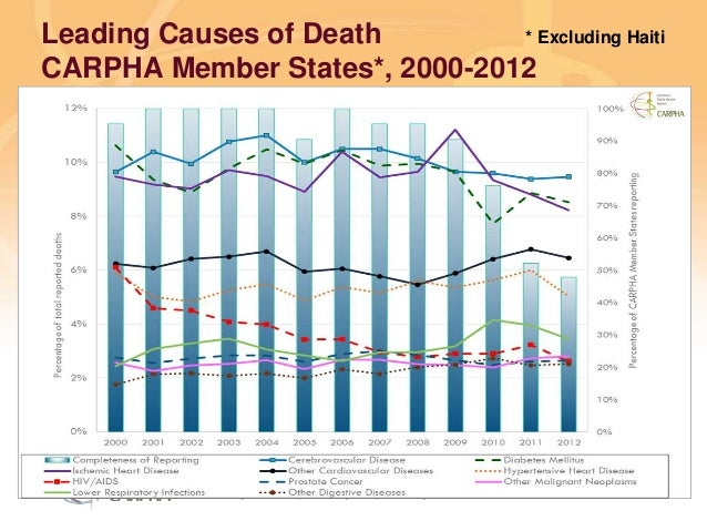 Preventing disease, promoting and protecting health Leading Causes of Death CARPHA Member States*, 2000-2012 * Excluding H...