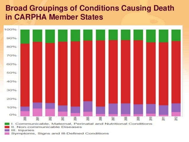 Preventing disease, promoting and protecting health Broad Groupings of Conditions Causing Death in CARPHA Member States