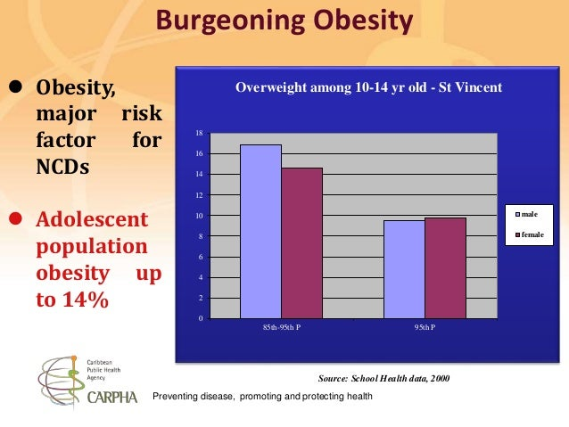 Preventing disease, promoting and protecting health Source: School Health data, 2000  Obesity, major risk factor for NCDs...