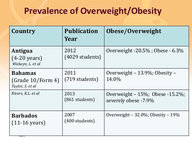 Preventing disease, promoting and protecting health Prevalence of Overweight/Obesity Country Publication Year Obese/Overwe...