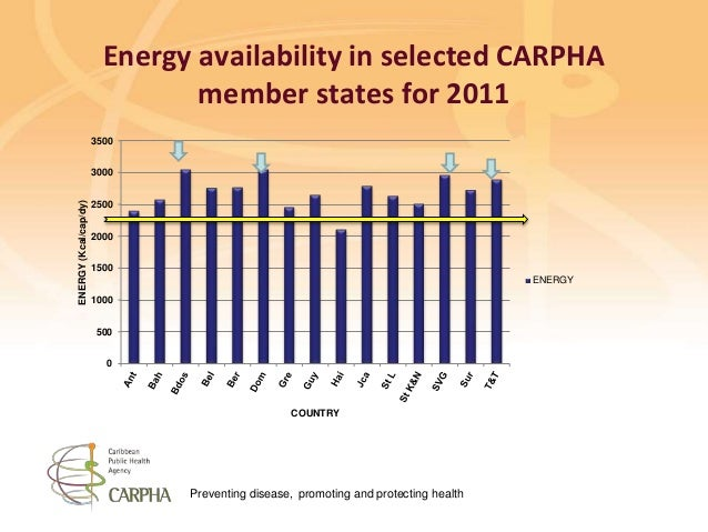 Preventing disease, promoting and protecting health Energy availability in selected CARPHA member states for 2011 0 500 10...