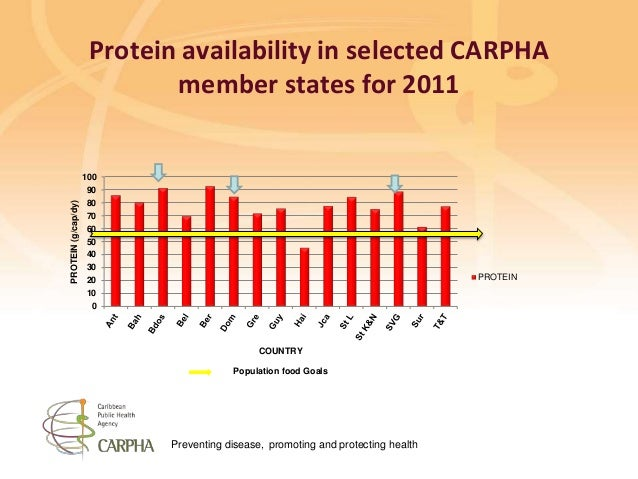 Preventing disease, promoting and protecting health Protein availability in selected CARPHA member states for 2011 0 10 20...