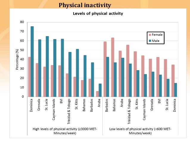 Preventing disease, promoting and protecting health Physical inactivity