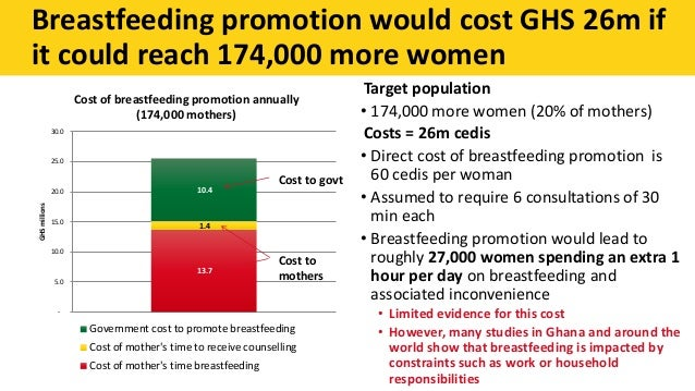 Target population • 174,000 more women (20% of mothers) Costs = 26m cedis • Direct cost of breastfeeding promotion is 60 c...