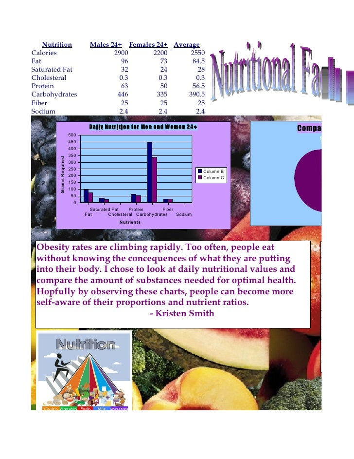 Nutrition                    Males 24+ Females 24+ Average Calories                                2900      2200      255...