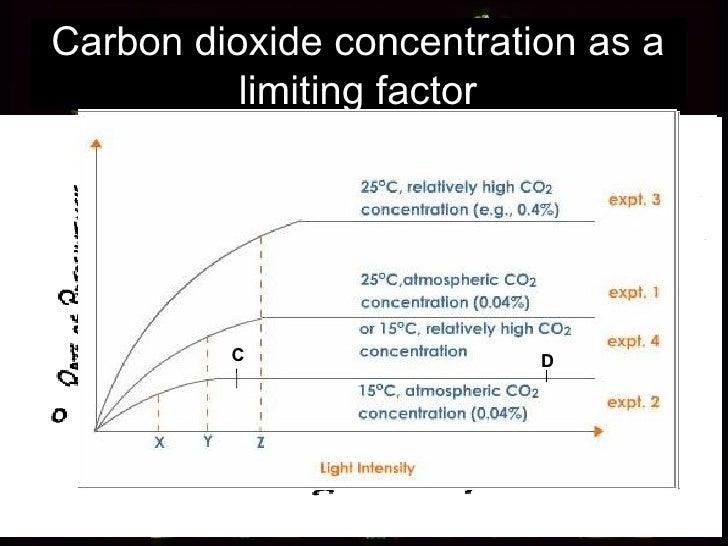 Carbon dioxide concentration as a limiting factor D C