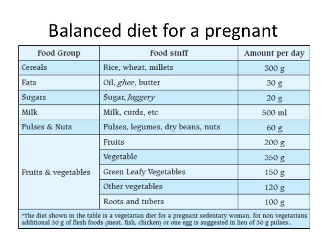 Nutrition In Pregnants