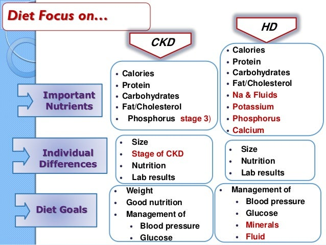 Fluid restriction diet