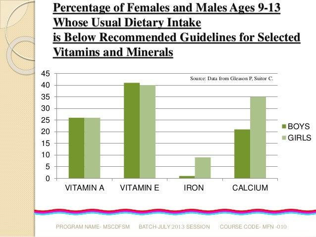 Nutrition of adolescents