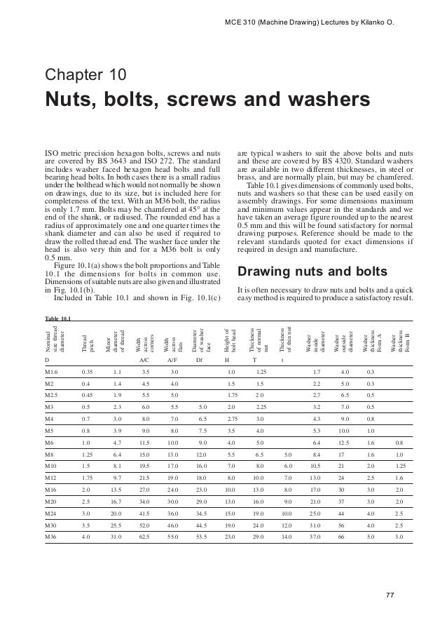 Nuts Bolts Screws Washers
