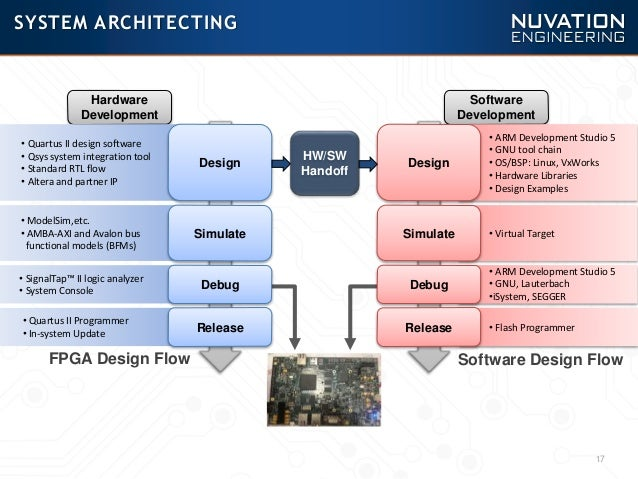 Traditional vs  SoC FPGA Design Flow A Video Pipeline Case Study