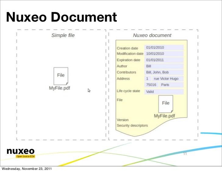 Nuxeo Document                               11Wednesday, November 23, 2011