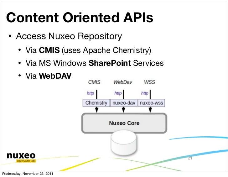 Content Oriented APIs      Access Nuxeo Repository           Via CMIS (uses Apache Chemistry)           Via MS Windows ...