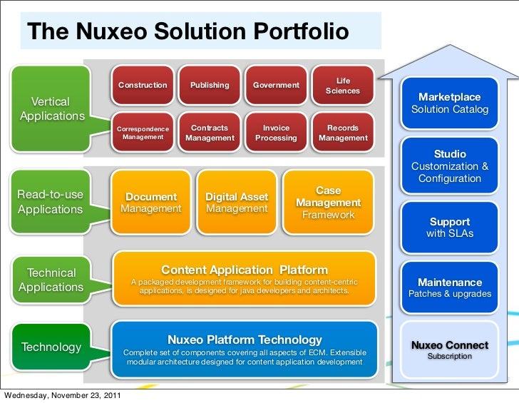 The Nuxeo Solution Portfolio                                                                                         Life ...