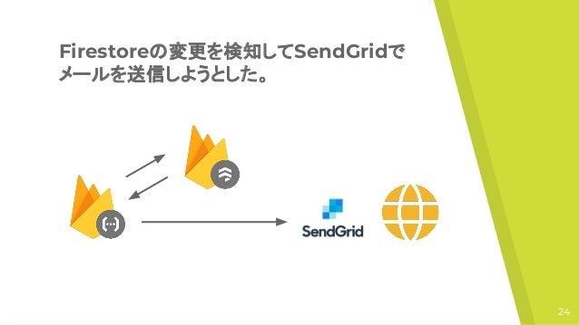 FirebaseとNuxtでLPを作って見た
