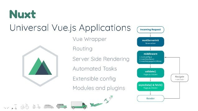 Real and scalable applications with Nuxt, Vuex and TypeScript