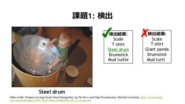 16 課題1: 検出 検出結果: Scale T-shirt Steel drum Drumstick Mud turtle Steel drum ✔ 検出結果: Scale T-shirt Giant panda Drumstick Mud ...