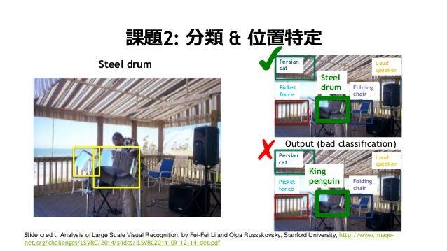 19 課題2: 分類 & 位置特定 Folding chair Persian cat Loud speaker Picket fence King penguin Output (bad classification) ✗ Slide cre...