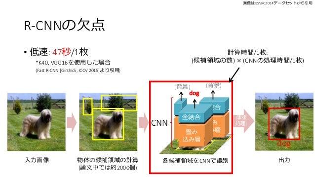 R-CNNの欠点 • 低速: 47秒/1枚 *K40, VGG16を使用した場合 (Fast R-CNN [Girshick, ICCV 2015]より引用) 計算時間/1枚: (候補領域の数) × (CNNの処理時間/1枚) 入力画像 物体の...