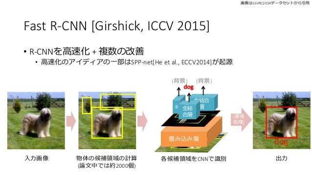 Fast R-CNN [Girshick, ICCV 2015] • R-CNNを高速化 + 複数の改善 • 高速化のアイディアの一部はSPP-net[He et al., ECCV2014]が起源 入力画像 物体の候補領域の計算 (論文中では...