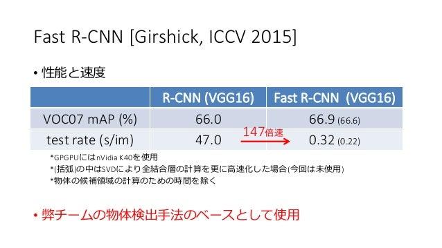 Fast R-CNN [Girshick, ICCV 2015] • 性能と速度 *GPGPUにはnVidia K40を使用 *(括弧)の中はSVDにより全結合層の計算を更に高速化した場合(今回は未使用) *物体の候補領域の計算のための時間を除...