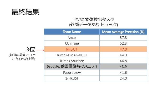 最終結果 Team Name Mean Average Precision (%) Amax 57.8 CUimage 52.3 MIL-UT 47.0 Trimps-Fudan-HUST 44.9 Trimps-Soushen 44.8 (G...