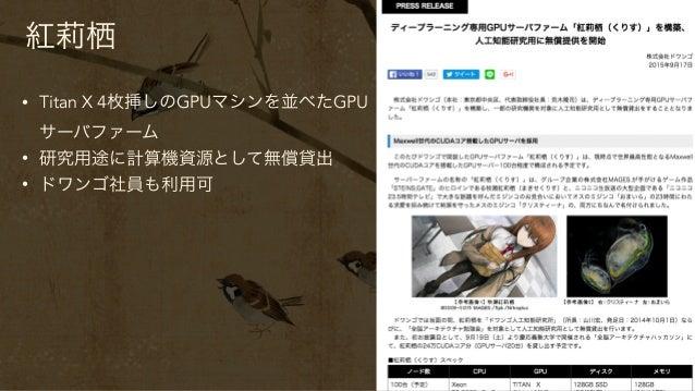 紅莉栖 • Titan X 4枚挿しのGPUマシンを並べたGPU サーバファーム • 研究用途に計算機資源として無償貸出 • ドワンゴ社員も利用可